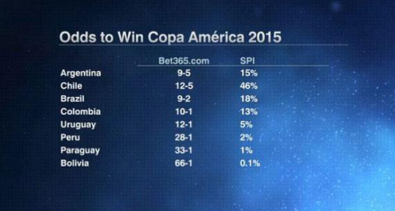 copa america odds