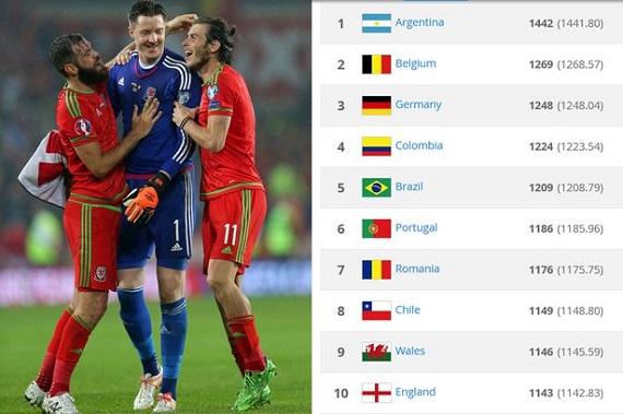 Fifa world rankings players aidan white fifa 18 winter