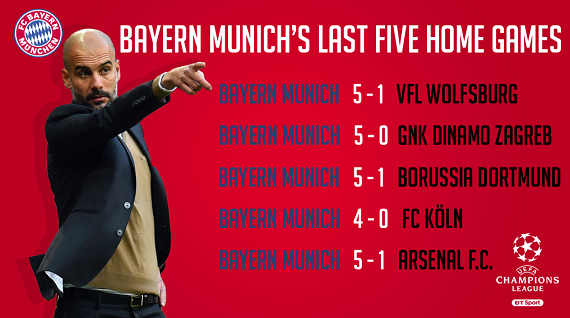 Bayern's home record in last 5 games