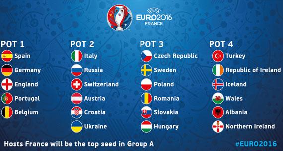 uefa euro 2016pots